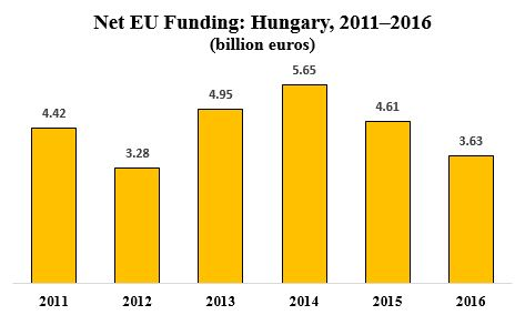 European Union Net Funding to Hungary, 2011–2016 | The